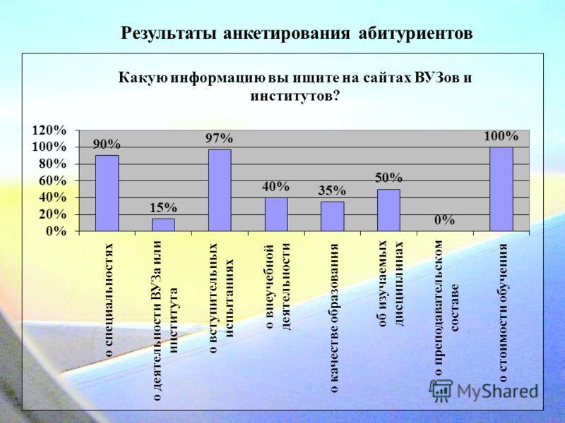 Результаты анкетирования абитуриентов