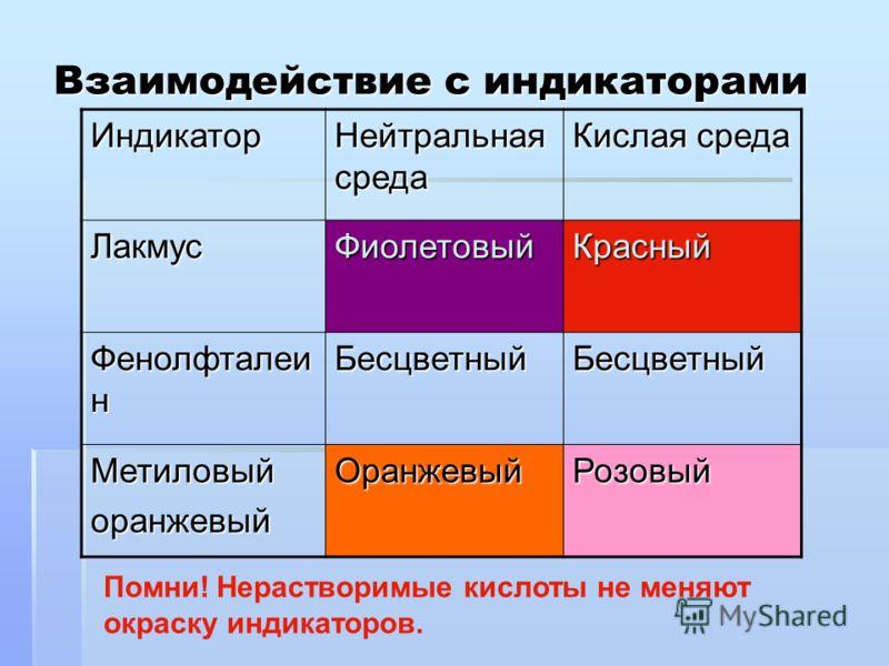 Взаимодействие с индикаторами Индикатор Нейтральная среда Кислая среда ЛакмусФиолетовыйКрасный Фенолфталеи н БесцветныйБесцветный МетиловыйоранжевыйОранжевыйРозовый Помни! Нерастворимые кислоты не меняют окраску индикаторов.