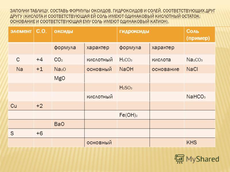 элементС.О.оксидыгидроксидыСоль (пример) формулахарактерформулахарактер С+4СО 2 кислотныйН 2 СО 3 кислотаNa 2 CO 3 Na+1Na 2 O основныйNaOHоснованиеNaCl MgO H 2 SO 3 кислотныйNaHCO 3 Cu+2 Fe(OH) 2 BaO S+6 основныйKHS