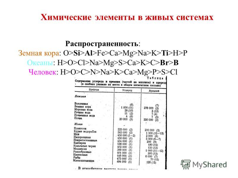Химические элементы в живых системах Распространенность: Земная кора: O>Si>Al>Fe>Ca>Mg>Na>K>Ti>H>P Океаны: H>O>Cl>Na>Mg>S>Ca>K>C>Br>B Человек: H>O>C>N>Na>K>Ca>Mg>P>S>Cl