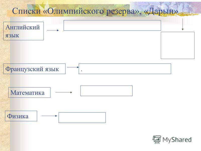 Списки «Олимпийского резерва», «Дарын» Английский язык Французский язык. Физика Математика