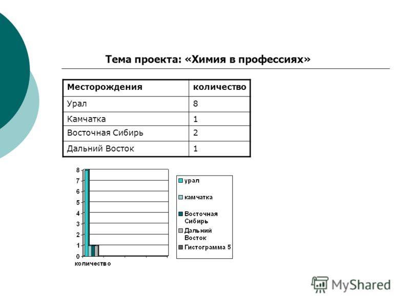 Месторожденияколичество Урал8 Камчатка1 Восточная Сибирь2 Дальний Восток1 Тема проекта: «Химия в профессиях»