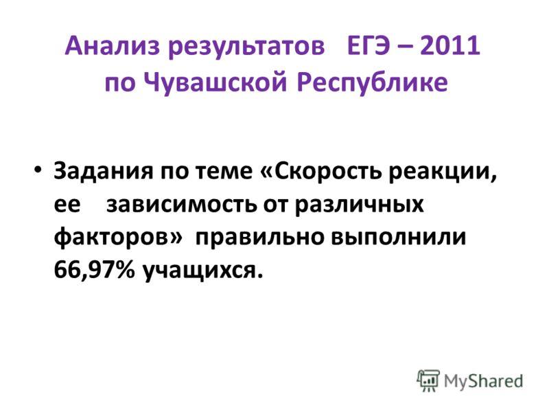 Анализ результатов ЕГЭ – 2011 по Чувашской Республике Задания по теме «Скорость реакции, ее зависимость от различных факторов» правильно выполнили 66,97% учащихся.