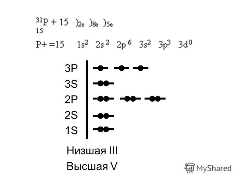 3P 3S 2P 2S 1S Низшая III Высшая V