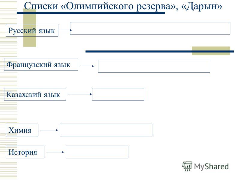 Списки «Олимпийского резерва», «Дарын» Русский язык Французский язык Казахский язык Химия История