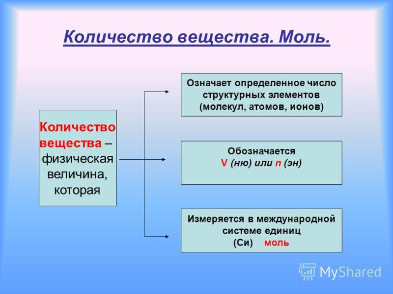 Количество вещества. Моль. Количество вещества – физическая величина, которая Означает определенное число структурных элементов (молекул, атомов, ионов) Обозначается V (ню) или n (эн) Измеряется в международной системе единиц (Си) моль
