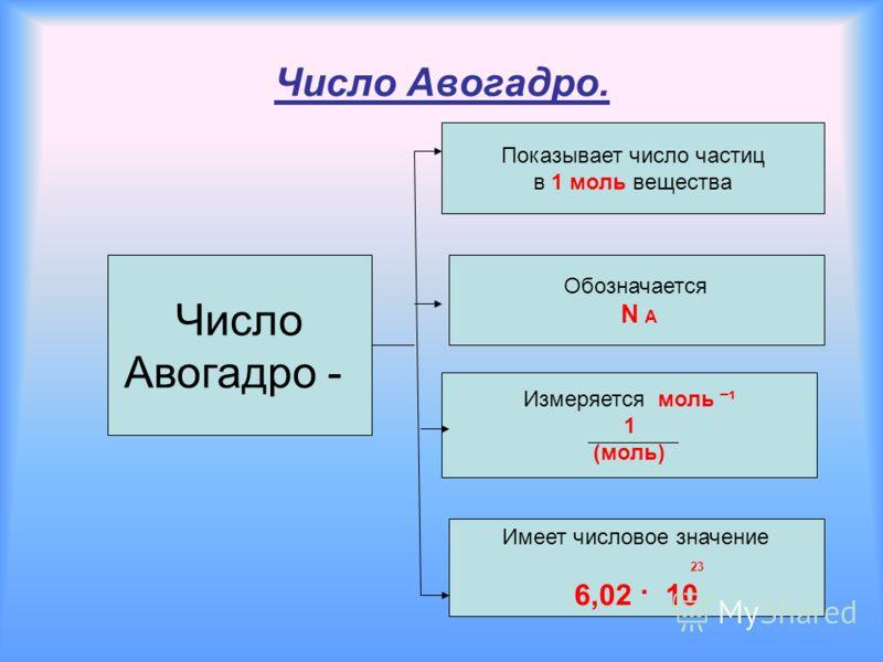 Число Авогадро. Число Авогадро - Показывает число частиц в 1 моль вещества Обозначается N A Измеряется моль ¯ ¹ 1 (моль) Имеет числовое значение 23 6,02 · 10