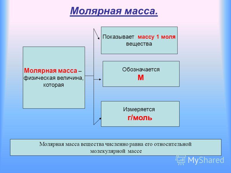 Молярная масса. Молярная масса – физическая величина, которая Показывает массу 1 моля вещества Обозначается М Измеряется г/моль Молярная масса вещества численно равна его относительной молекулярной массе