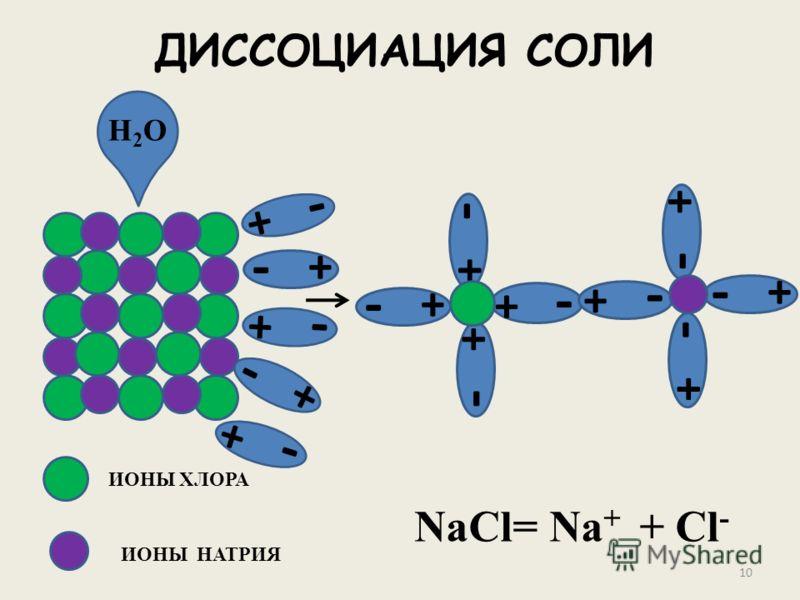 - + - + - + - + ДИССОЦИАЦИЯ СОЛИ - + - + - + - + - + - + - + - + - + H2OH2O ИОНЫ ХЛОРА ИОНЫ НАТРИЯ NaCl= Na + + Cl - 10