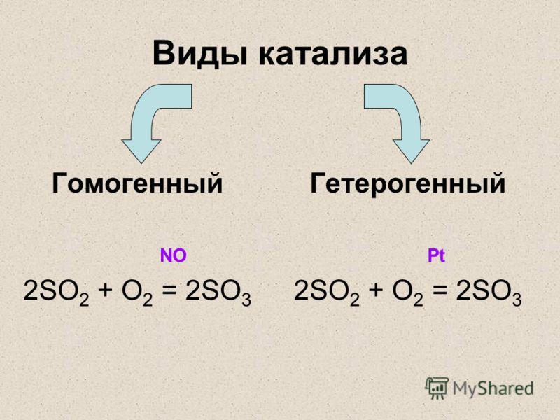 Виды катализа Гомогенный NO 2SO 2 + O 2 = 2SO 3 Гетерогенный Pt 2SO 2 + O 2 = 2SO 3