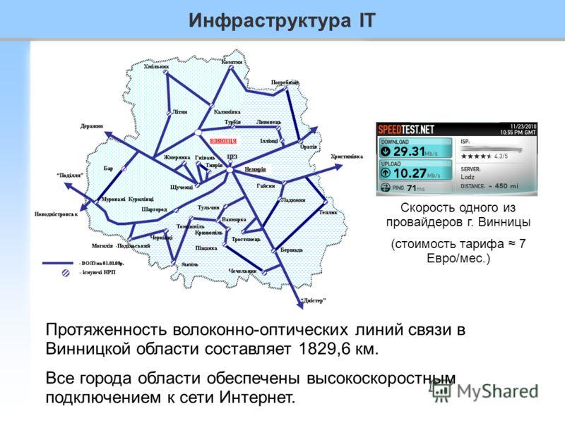 Инфраструктура IT Протяженность волоконно-оптических линий связи в Винницкой области составляет 1829,6 км. Все города области обеспечены высокоскоростным подключением к сети Интернет. Скорость одного из провайдеров г. Винницы (стоимость тарифа 7 Евро