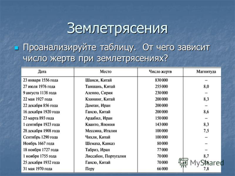 Землетрясения Проанализируйте таблицу. От чего зависит число жертв при землетрясениях? Проанализируйте таблицу. От чего зависит число жертв при землетрясениях?