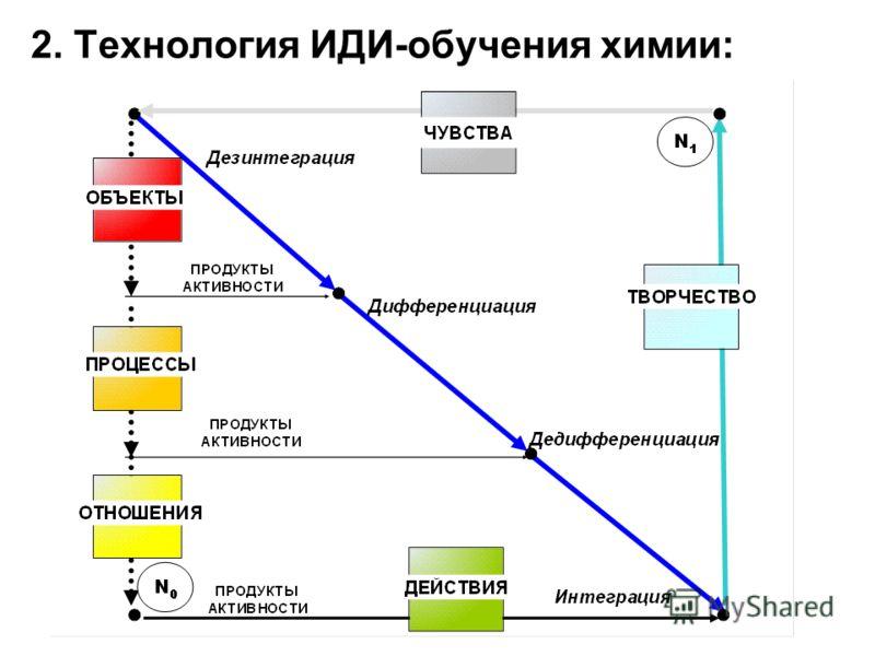 2. Технология ИДИ-обучения химии: