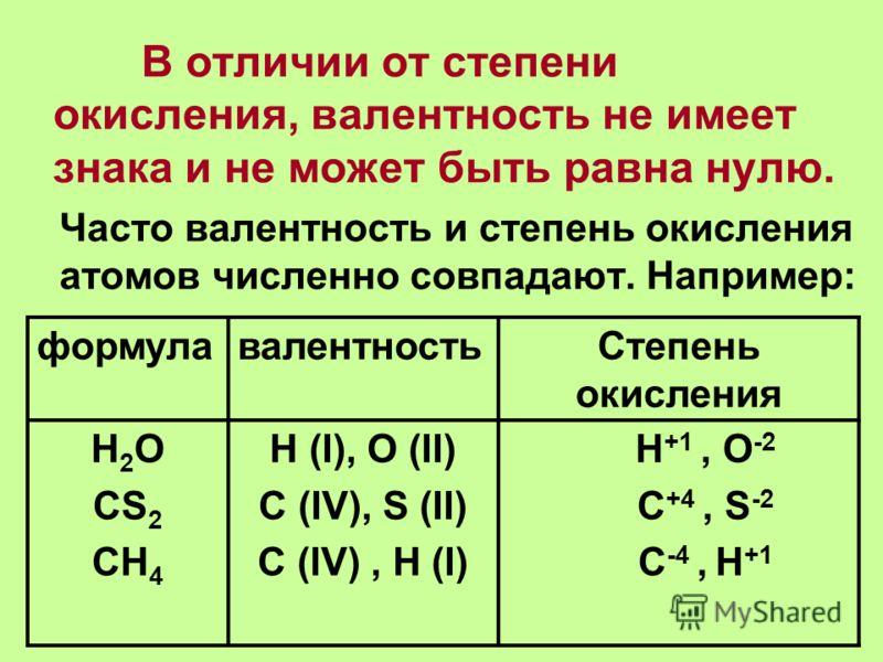 В отличии от степени окисления, валентность не имеет знака и не может быть равна нулю. Часто валентность и степень окисления атомов численно совпадают. Например: формулавалентностьСтепень окисления Н 2 O CS 2 CH 4 H (I), O (II) C (IV), S (II) C (IV),
