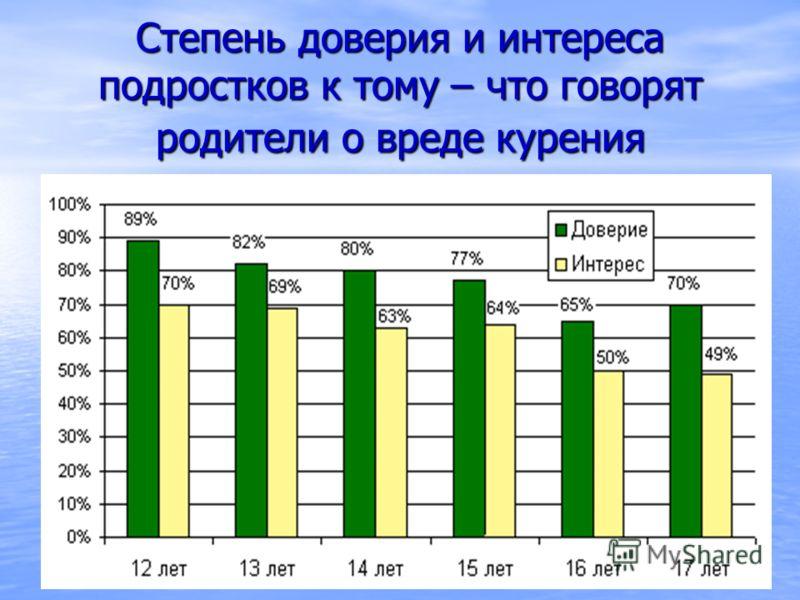 Степень доверия и интереса подростков к тому – что говорят родители о вреде курения