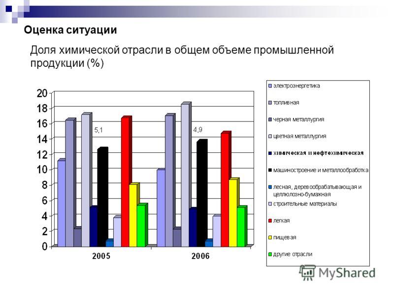 Оценка ситуации Доля химической отрасли в общем объеме промышленной продукции (%)