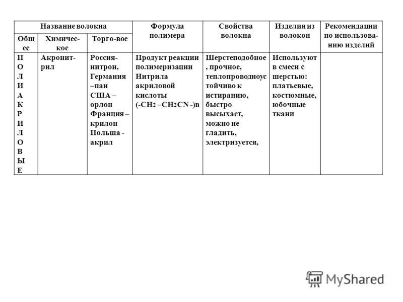 Название волокнаФормула полимера Свойства волокна Изделия из волокон Рекомендации по использова- нию изделий Общ ее Химичес- кое Торго-вое ПОЛИАКРИЛОВЫЕПОЛИАКРИЛОВЫЕ Акронит- рил Россия- нитрон, Германия –пан США – орлон Франция – крилон Польша - акр