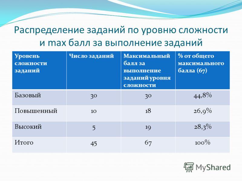 Распределение заданий по уровню сложности и max балл за выполнение заданий Уровень сложности заданий Число заданийМаксимальный балл за выполнение заданий уровня сложности % от общего максимального балла (67) Базовый30 44,8% Повышенный101826,9% Высоки