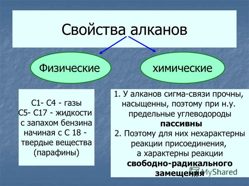 Свойства алканов Физическиехимические С1- С4 - газы С5- С17 - жидкости с запахом бензина начиная с С 18 - твердые вещества (парафины) 1.У алканов сигма-связи прочны, насыщенны, поэтому при н.у. предельные углеводороды пассивны 2. Поэтому для них неха
