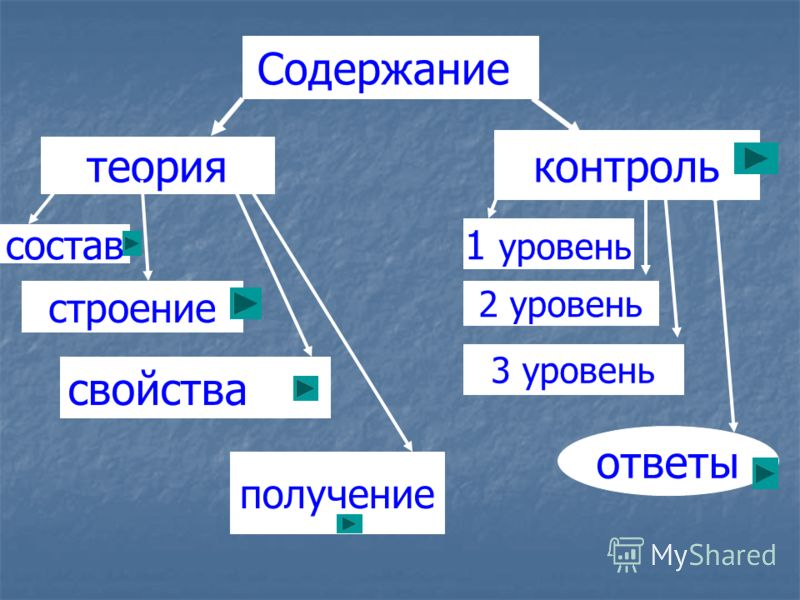 Содержание теория контроль состав строение получение 1 уровень 2 уровень 3 уровень ответы свойства