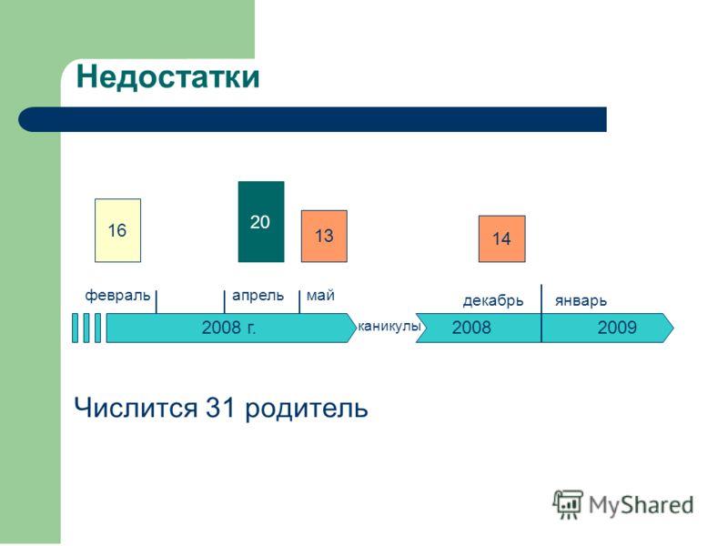 Числится 31 родитель Недостатки 2008 г. декабрь апрельмай 20082009 каникулы февраль январь 16 20 13 14