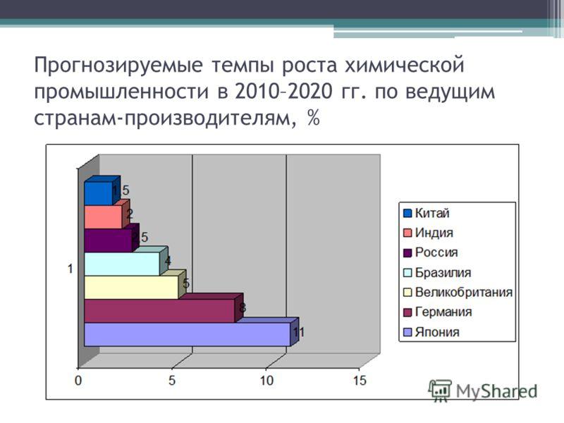 Прогнозируемые темпы роста химической промышленности в 2010–2020 гг. по ведущим странам-производителям, %