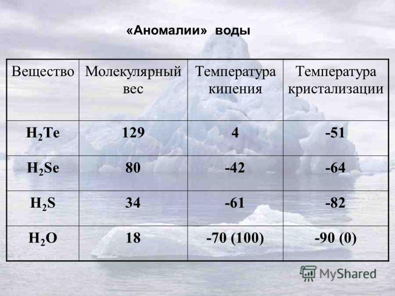 «Аномалии» воды ВеществоМолекулярный вес Температура кипения Температура кристализации Н 2 Те1294-51 Н 2 Se80-42-64 H2SH2S34-61-82 H2OH2O18-70 (100)-90 (0)