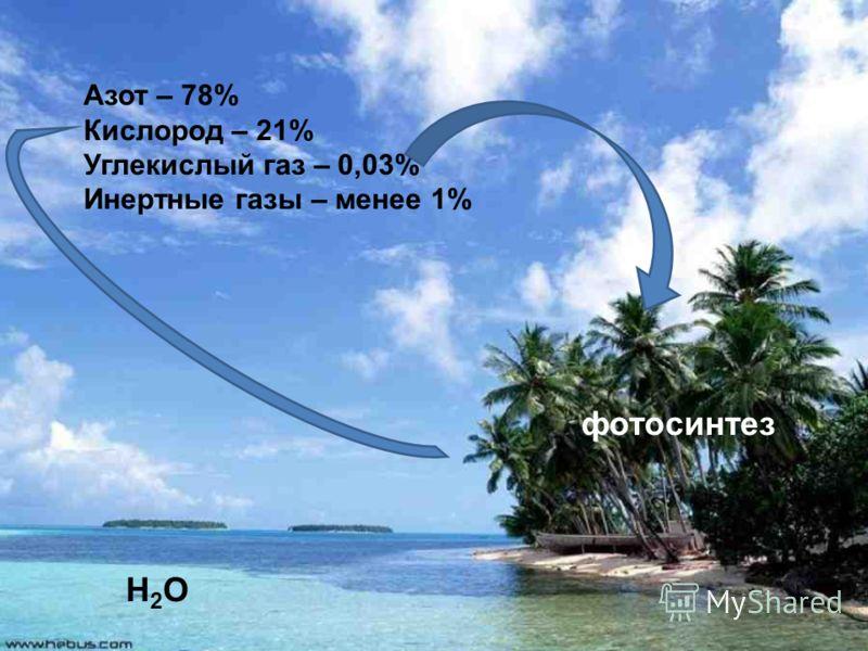 Азот – 78% Кислород – 21% Углекислый газ – 0,03% Инертные газы – менее 1% Н2ОН2О фотосинтез