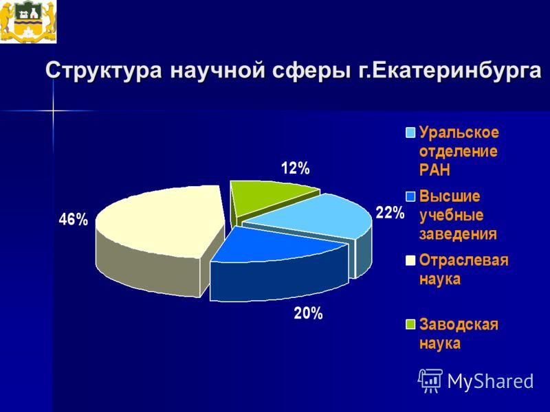 Структура научной сферы г.Екатеринбурга
