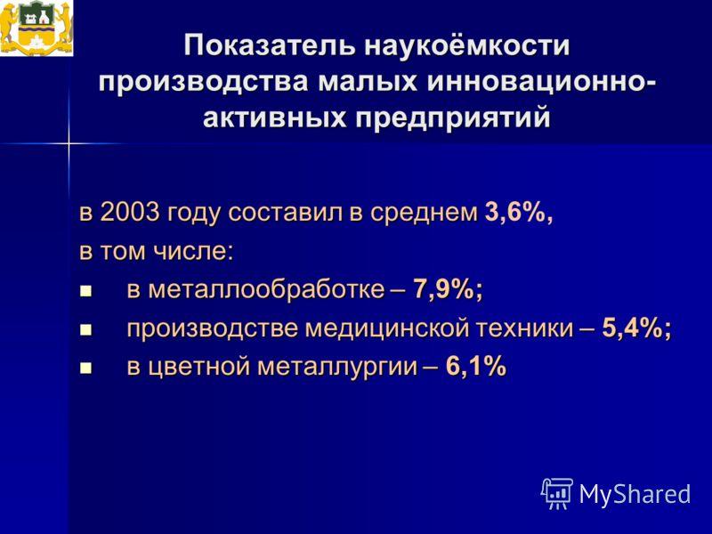 Показатель наукоёмкости производства малых инновационно- активных предприятий в 2003 году составил в среднем в 2003 году составил в среднем 3,6%, в том числе: в металлообработке – 7,9%; в металлообработке – 7,9%; производстве медицинской техники – 5,