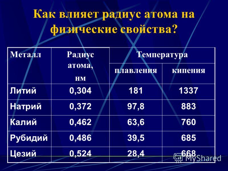 Как влияет радиус атома на физические свойства? МеталлРадиус атома, нм Температура плавлениякипения Литий0,3041811337 Натрий0,37297,8883 Калий0,46263,6760 Рубидий0,48639,5685 Цезий0,52428,4668