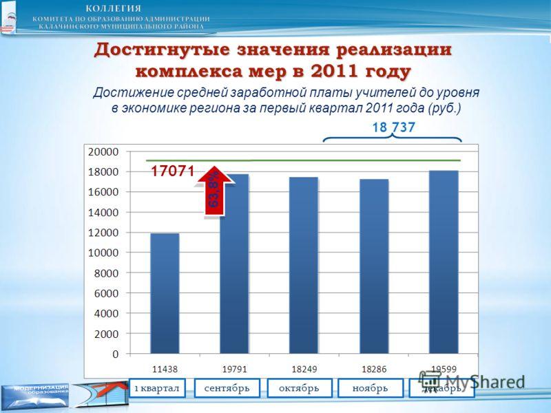 Достигнутые значения реализации комплекса мер в 2011 году Достижение средней заработной платы учителей до уровня в экономике региона за первый квартал 2011 года (руб.) 63,8% 17071 18 737 1 кварталсентябрьоктябрьноябрьдекабрь