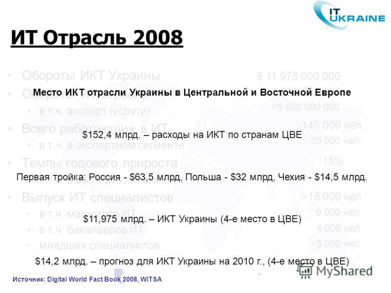 ИТ Отрасль 2008 Обороты ИКТ Украины Обороты ИТ отрасли в т.ч. экспорт (услуги) Всего работающих в ИТ в т.ч. в экспортном сегменте Темпы годового прироста в т.ч. в экспортном сегменте Выпуск ИТ специалистов в т.ч. магистров ИТ в т.ч. бакалавров ИТ мла