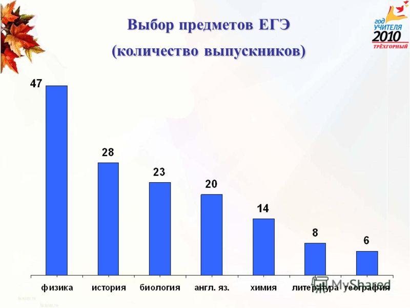 Выбор предметов ЕГЭ (количество выпускников)