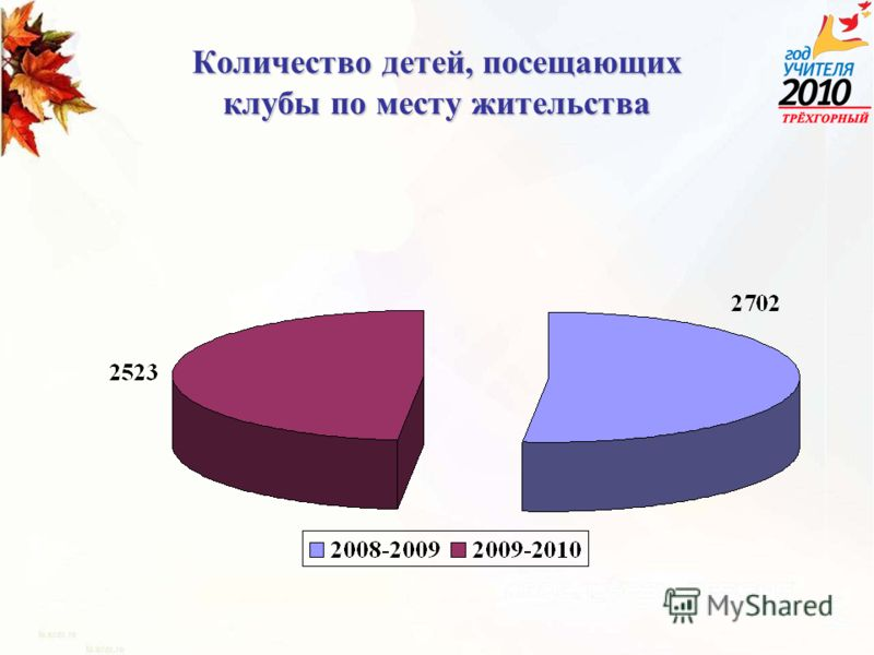 Количество детей, посещающих клубы по месту жительства