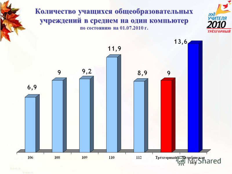 Количество учащихся общеобразовательных учреждений в среднем на один компьютер по состоянию на 01.07.2010 г.