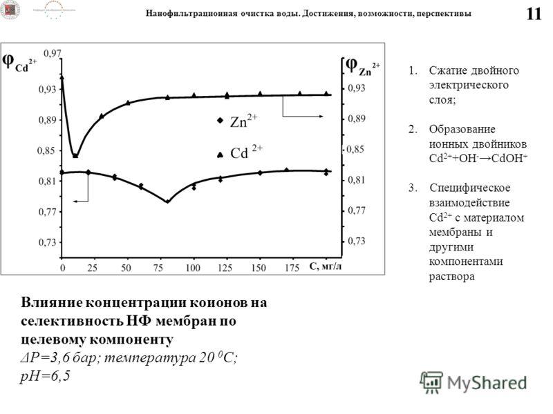 11 Влияние концентрации коионов на селективность НФ мембран по целевому компоненту ΔP=3,6 бар; температура 20 0 С; рН=6,5 1.Сжатие двойного электрического слоя; 2.Образование ионных двойников Cd 2+ +OH - CdOH + 3. Специфическое взаимодействие Cd 2+ с