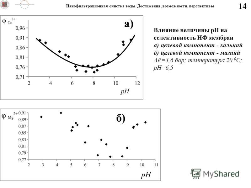14 Нанофильтрационная очистка воды. Достижения, возможности, перспективы Влияние величины рН на селективность НФ мембран а) целевой компонент - кальций б) целевой компонент - магний ΔP=3,6 бар; температура 20 0 С; рН=6,5 а) б)