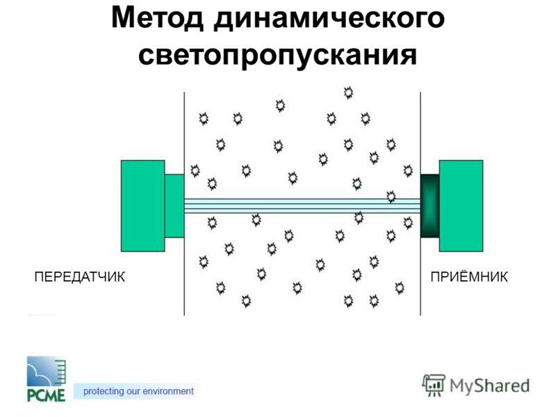 ПЕРЕДАТЧИКПРИЁМНИК Метод динамического светопропускания