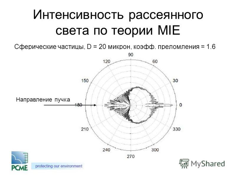 Интенсивность рассеянного света по теории MIE Сферические частицы, D = 20 микрон, коэфф. преломления = 1.6 Направление пучка