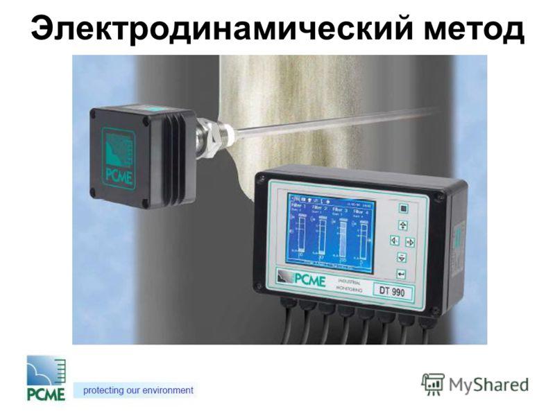 Электродинамический метод