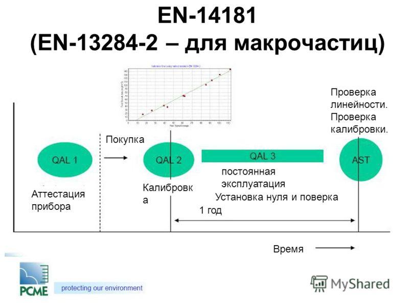 EN-14181 (EN-13284-2 – для макрочастиц) Аттестация прибора Покупка Калибровк а 1 год Время Проверка линейности. Проверка калибровки. Установка нуля и поверка постоянная эксплуатация