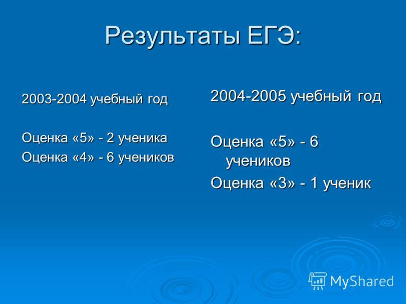 Результаты ЕГЭ: 2003-2004 учебный год Оценка «5» - 2 ученика Оценка «4» - 6 учеников 2004-2005 учебный год Оценка «5» - 6 учеников Оценка «3» - 1 ученик