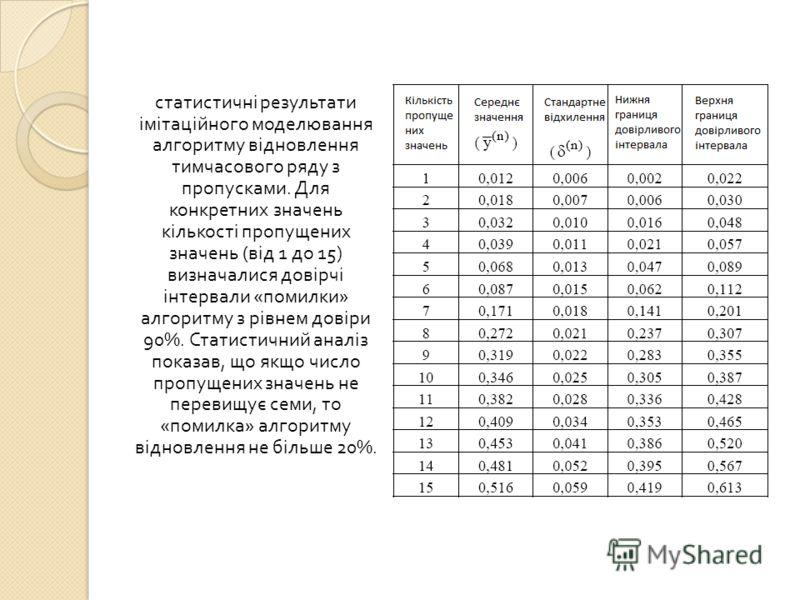 статистичні результати імітаційного моделювання алгоритму відновлення тимчасового ряду з пропусками. Для конкретних значень кількості пропущених значень ( від 1 до 15) визначалися довірчі інтервали « помилки » алгоритму з рівнем довіри 90%. Статистич
