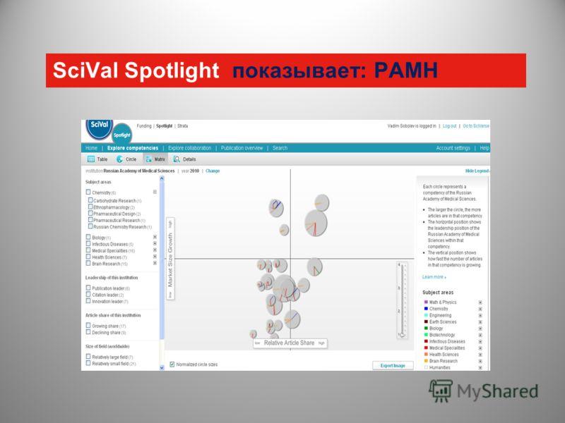 SciVal Spotlight показывает: РАМН