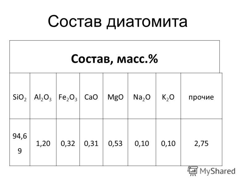 Состав диатомита Состав, масс.% SiO 2 Al 2 O 3 Fe 2 O 3 CaOMgONa 2 OK2OK2Oпрочие 94,6 9 1,200,320,310,530,10 2,75