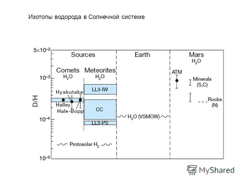 Изотопы водорода в Солнечной системе