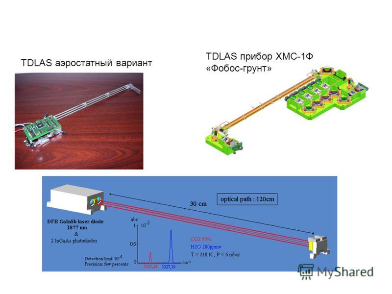 TDLAS аэростатный вариант TDLAS прибор ХМС-1Ф «Фобос-грунт»