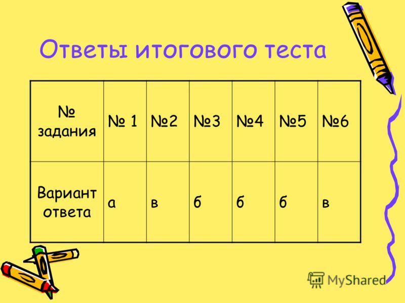 Ответы итогового теста задания 123456 Вариант ответа авбббв
