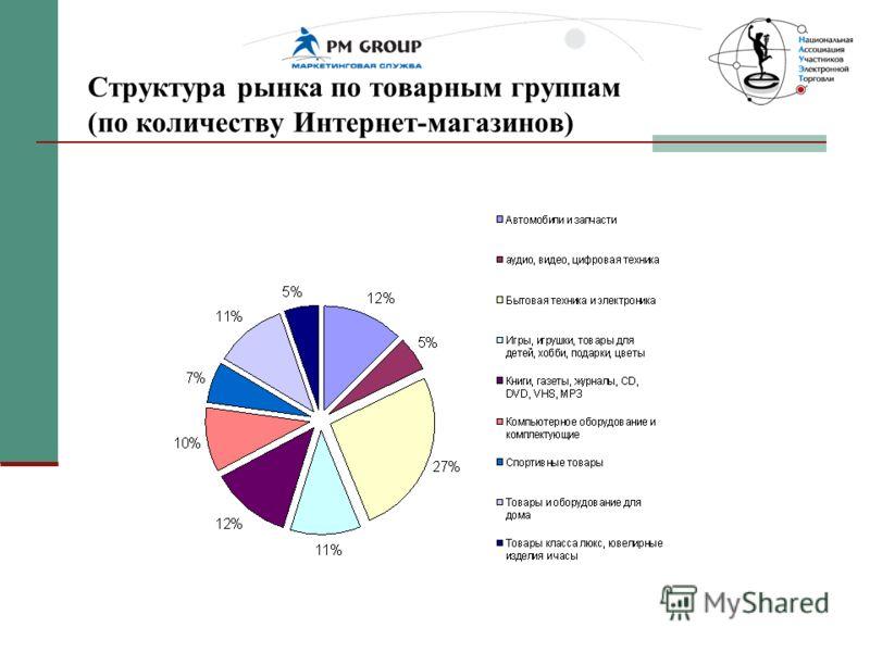 Структура рынка по товарным группам (по количеству Интернет-магазинов)
